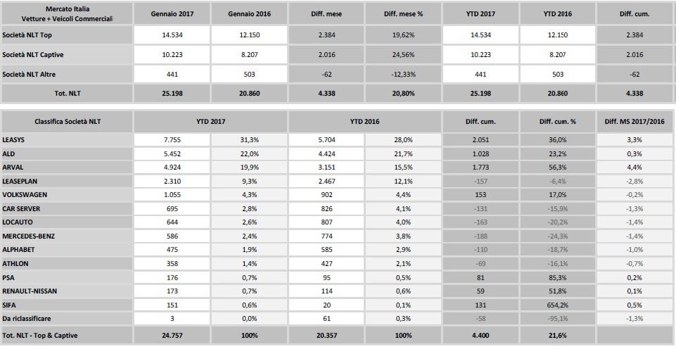 Dataforce: NLT gennaio 2017