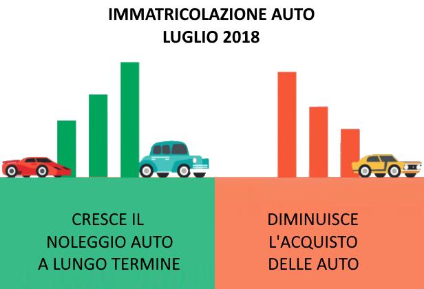 Immatricolazioni Auto Luglio 2018: cresce noleggio auto a lungo termine e diminuisce l'acquisto di auto