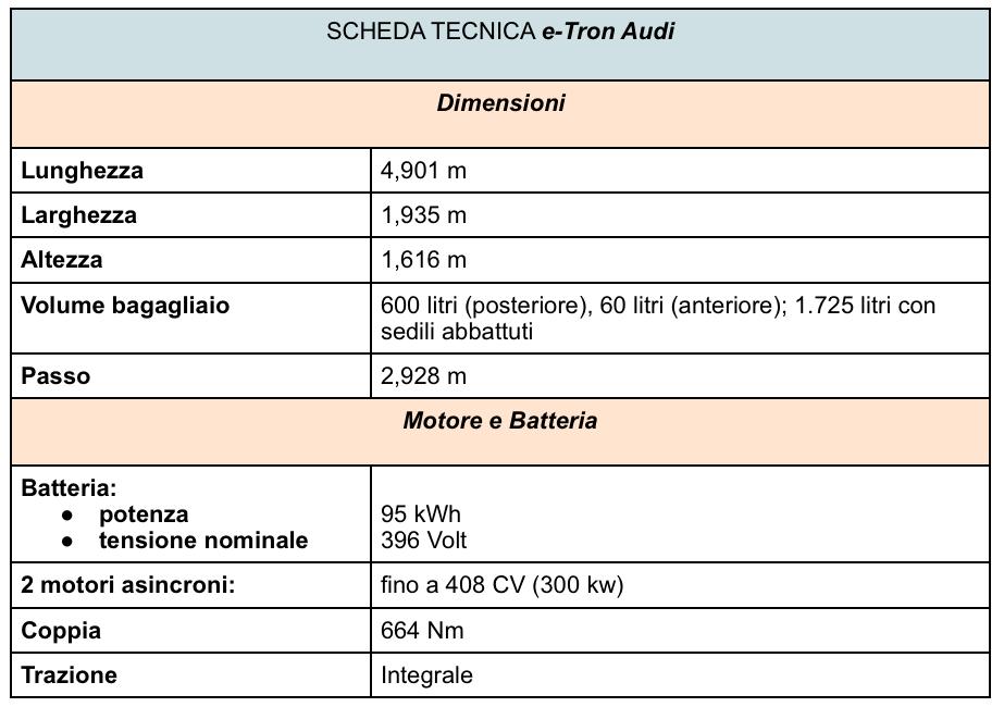 Scheda tecnica e-Tron Audi 2019